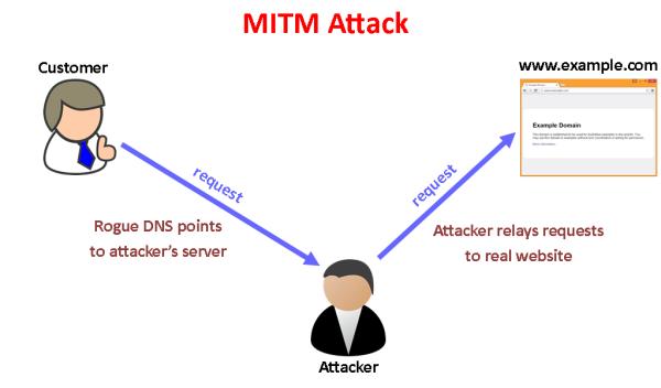 mitm-simple